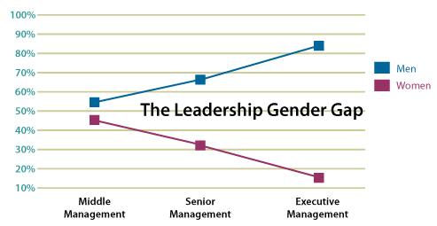 graph gender gap