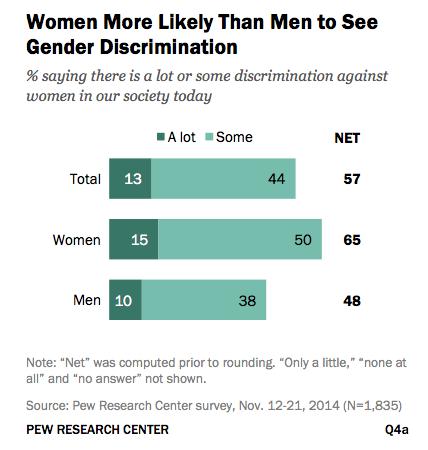 gender discrimination in the workforce