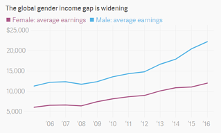 The global gender income gap is widening - Image: Quartz