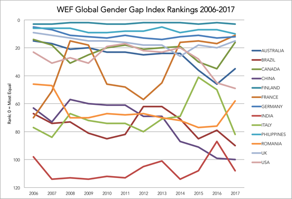 WEF_Rankings_Select2017.png