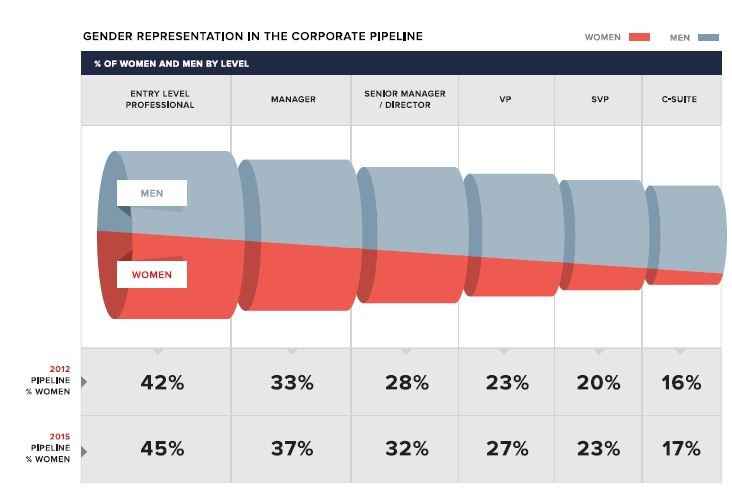 Gender_representation_graph_from_McKinsey.jpg