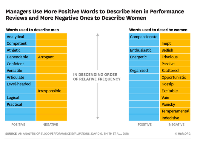 HBR Attributes of Male Female Leaders