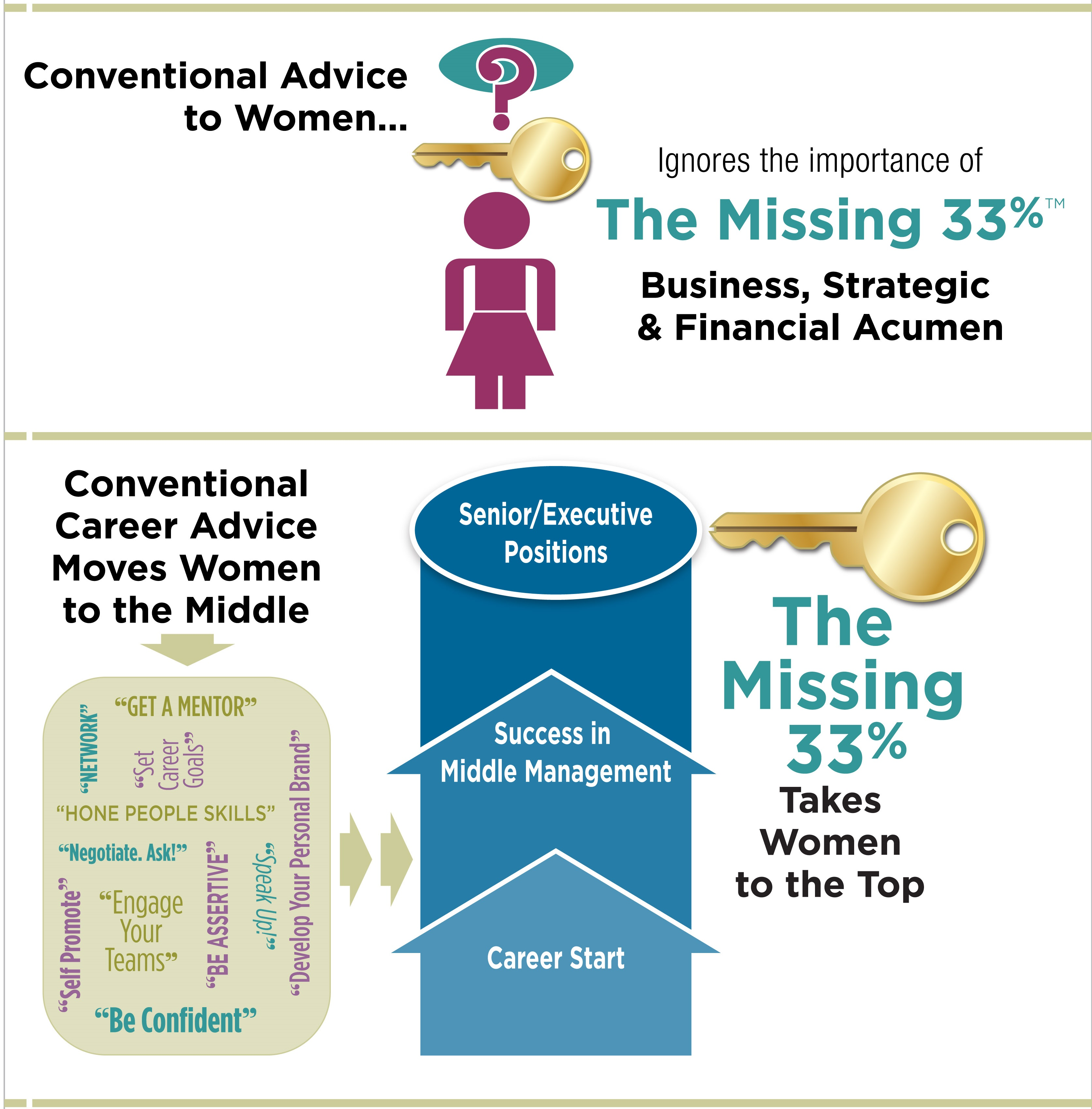 Missing 33% infographic